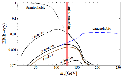 Dibujo20140811 Higgs branching ratio to diphotons as a function of higgs mass - arxiv