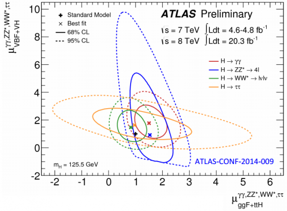 Dibujo20140814 signal strength - higgs channels - atlas lhc cern