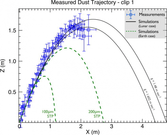 Dibujo20140816 measured dust trajectory - clip 1 - earth comparison - AJP AAPT