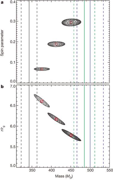 Dibujo20140818 Mass - spin - radius measurements - m82 x-1 - nature com