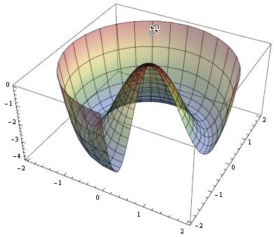 Dibujo20140821 Higgs potential - mathematica