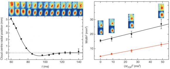 Dibujo20140821 Measurement of MOT properties - Magneto-optical trapping of a diatomic molecule - nature com