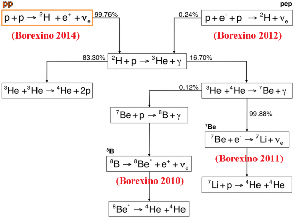Dibujo20140829 Borexino observation solar neutrinos - neutrino physics - nature com