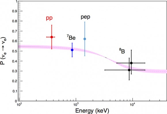 Dibujo20140829 Survival probability of electron-neutrinos produced by the different nuclear reactions in the Sun - nature com