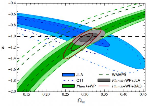 Dibujo20140830 jla dark energy vs matter content - betoule et al