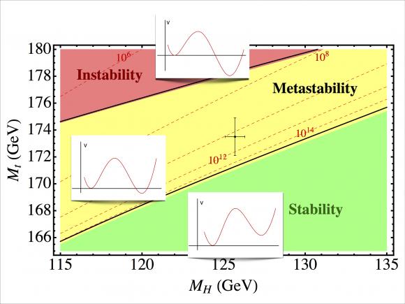 Dibujo20140914 higgs Meta-stability - top quark