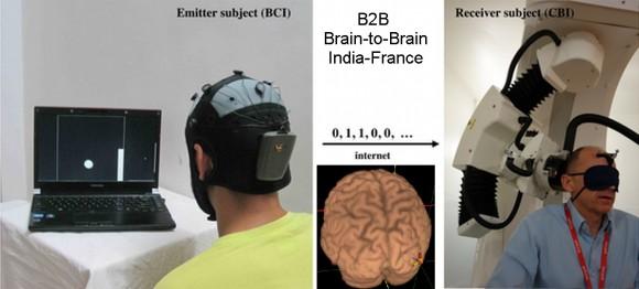 Dibujo20140921 brain-to-brain communication - plos one