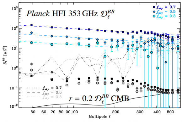 Dibujo20140922 planck 353 GHz HFI dust BB comparison with BB BICEP2 signal - planck esa
