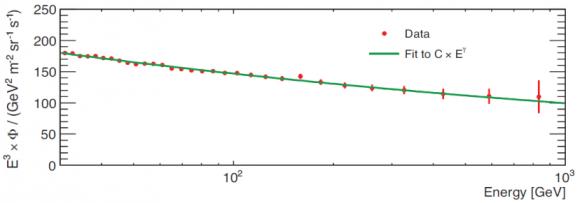 Dibujo20140923 combined flux electrons plus positrons - ams-02 - phys rev lett