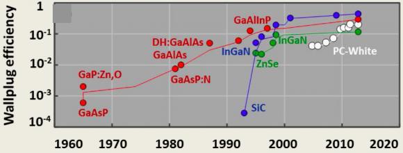 Dibujo20141007 historical evolution of commeercial leds - nobelprize org