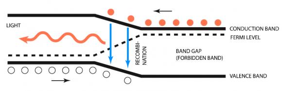 Dibujo20141007 principle of light emission in p-n junction - nobelprize org