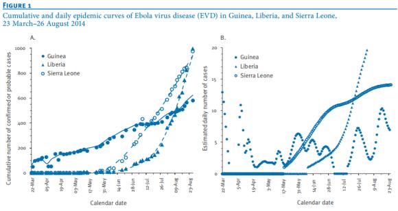 Dibujo20141012 cumulative daily epidemic curves ebola virus disease - guinea liberia sierra leone - Eurosurveillance
