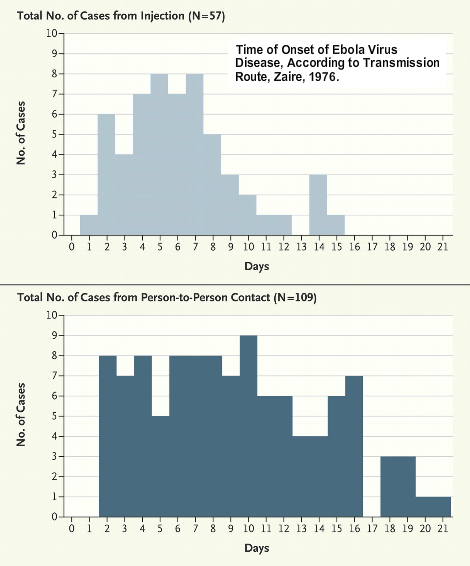 Dibujo20141012 time onset ebola virus - zaire 1976 - the lancet