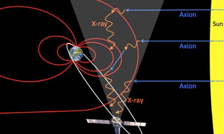 Dibujo20141020 sun axion magnetosphere x-ray xmm-newton - the guardian
