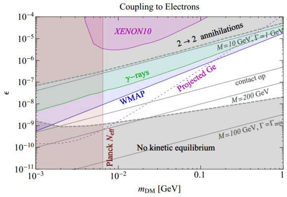 Dibujo20141029 self-interaction coupling to electrons versus dark matter mass - phys rev lett
