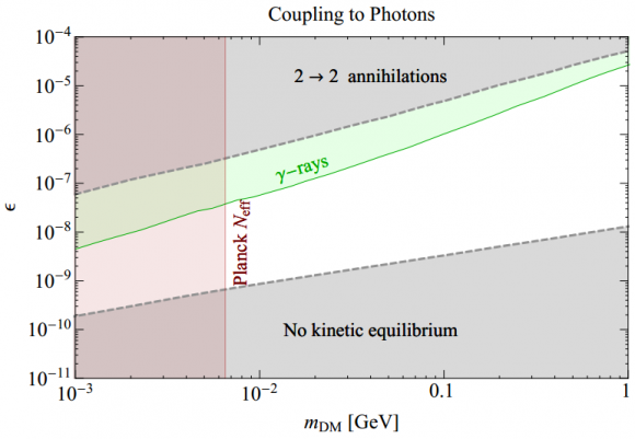 Dibujo20141029 self-interaction coupling to photons versus dark matter mass - phys rev lett
