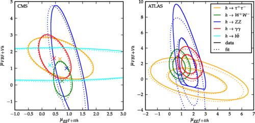 Dibujo20141107 cms - atlas - lhc - cern - phys rev d