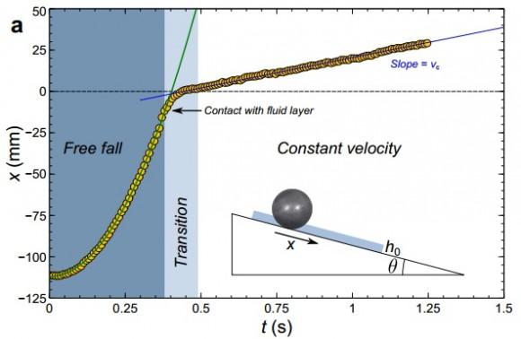 Dibujo20141126 rheology chameleon mucus - spherical bead rolling inclined plane - arxiv org
