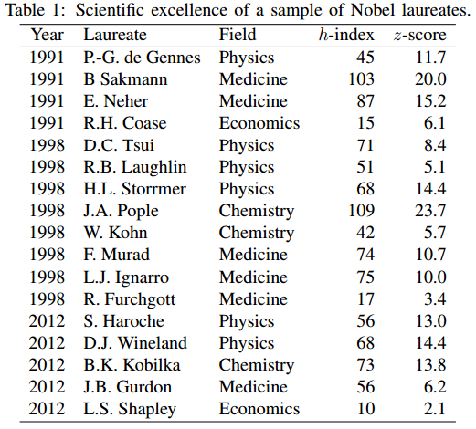 Dibujo20141128 scientific excellence sample Nobel laureates - arxiv