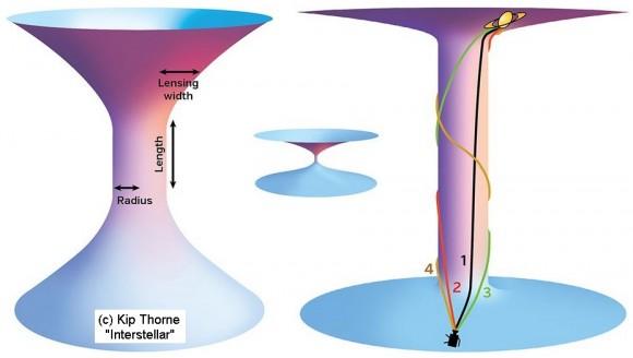 Dibujo20141130 wormhole handles - light through the wormhole - kip thorne book - interstellar science