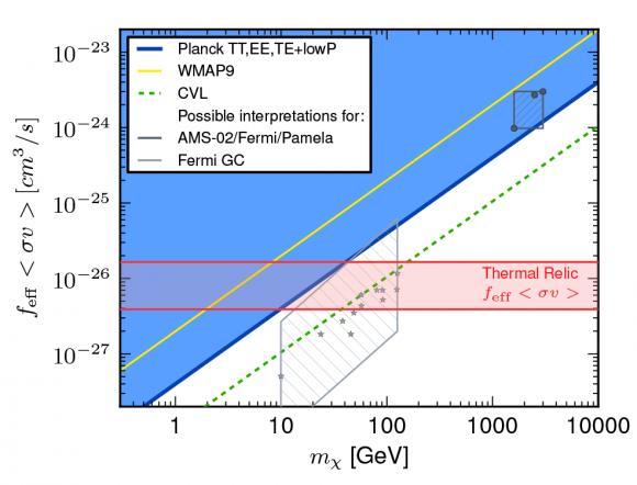 Dibujo20141130 dark matter - planck exclusion as function mass - esa planck cnrs fr