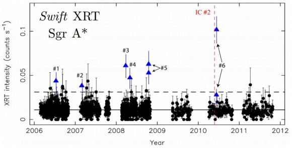 Dibujo20141201 Swift XRT observations of Sgr A-star over six years - apj