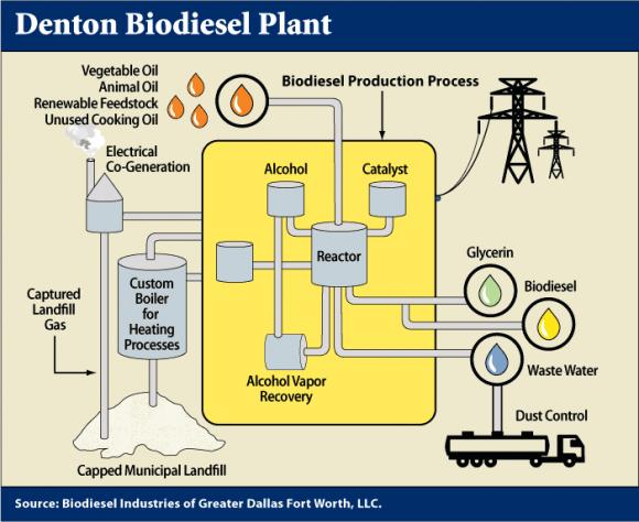 Dibujo20141206 denton biodiesel plant - exhibit17-1
