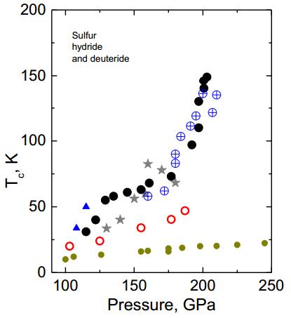Dibujo20141209 Pressure dependence of critical superconducting temperature Tc on pressure - arxiv