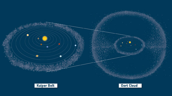 Dibujo20141214 Kuiper_Belt_and_Oort_Cloud_in_context_node_full_image - rosetta - esa org