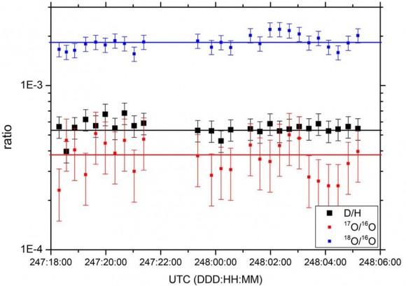 Dibujo20141214 ion ratios - 69p comet - rosina - rosetta - esa