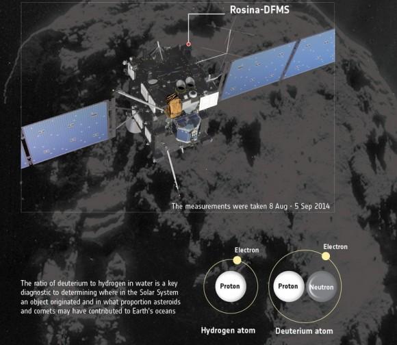 Dibujo20141214 rosina dfms - ration deuterium hydrogen - 69p comet - rosina - rosetta - esa