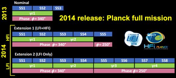 Dibujo20141215 2014 release planck full mission - timeline 2013 - 2014 - planck - esa