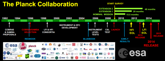 Dibujo20141215 planck collaboration - timeline 1992 - 2015 - planck - esa