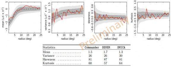 Dibujo20141216 cold spot - gaussianity analysis - preliminary - planck - esa