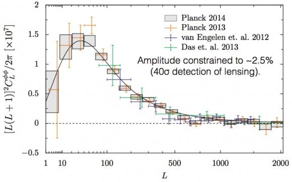 Dibujo20141216 lensing spectra - preliminary - planck - esa