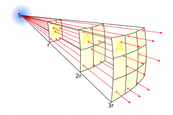 Dibujo20141219 inverse-square law - photon flux - wikipedia
