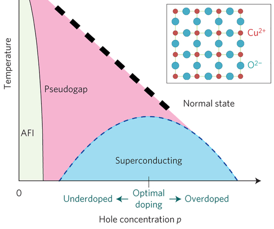 Dibujo20141220 High-Tc cuprate superconductors - Schematic phase diagram - nature phys