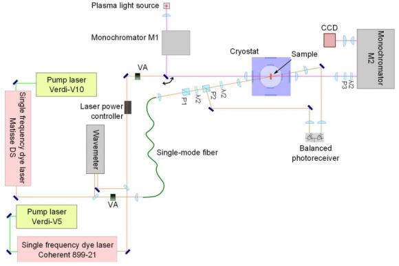 Dibujo20141220 Scheme of the experimental setup - nature com
