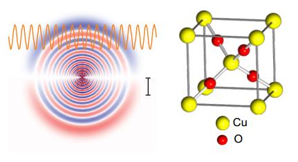 Dibujo20141220 rydberg exciton - cu20 copper oxide - nature