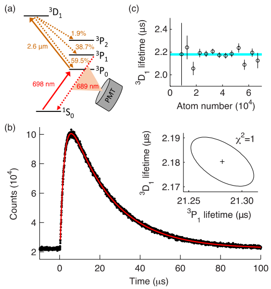 Dibujo20150102  measurement of the 3D1 decay rate - jila nist - ye group - arxiv org