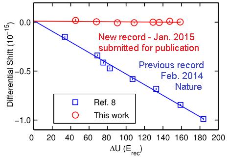 Dibujo20150102 stability optical atomic clock - sr-87 - jila nist - ye group - arxiv org