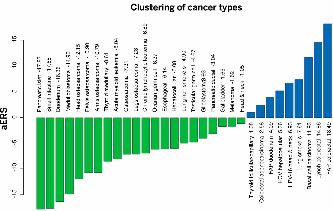 cáncer de próstata sciencemag