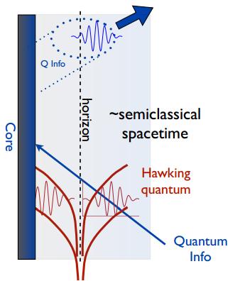 Dibujo20150118 black hole - quantum information - event horizon - giddings