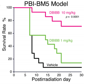 Dibujo20150124 dbibb mitigates gi-ars - kaplan-meier survival plots - chem biol