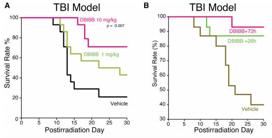 Dibujo20150124 dbibb mitigates radiation injury to the hem system - kaplan-meier survival plots - chem biol