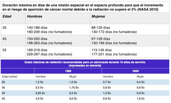 Dibujo20150124 nasa radiation doses - daniel marin - naukas blog