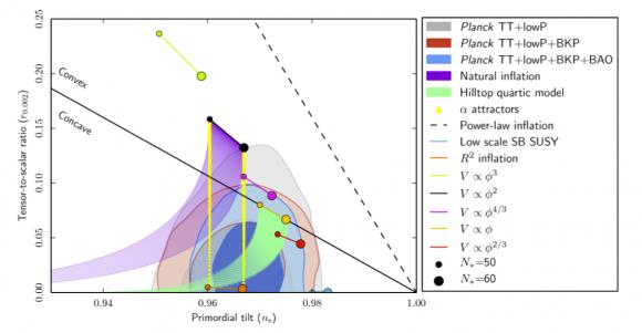 Dibujo20150207 Inflation - primordial tilt - tensor-to-scalar ratio - Planck 2015 data - planck esa