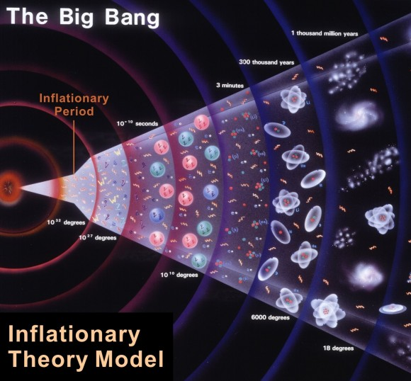 Dibujo20150207 inflationary theory model - big bang - evolution expansion universe - apologetics press org