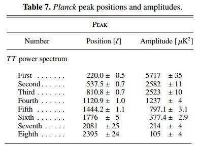 Dibujo20150207 planck peak positions and amplitudes - planck esa