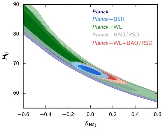 Dibujo20150210 parametrization H0 delta w0 - marginalized posterior distribution for linear dark energy parametrization - planck 2015 results